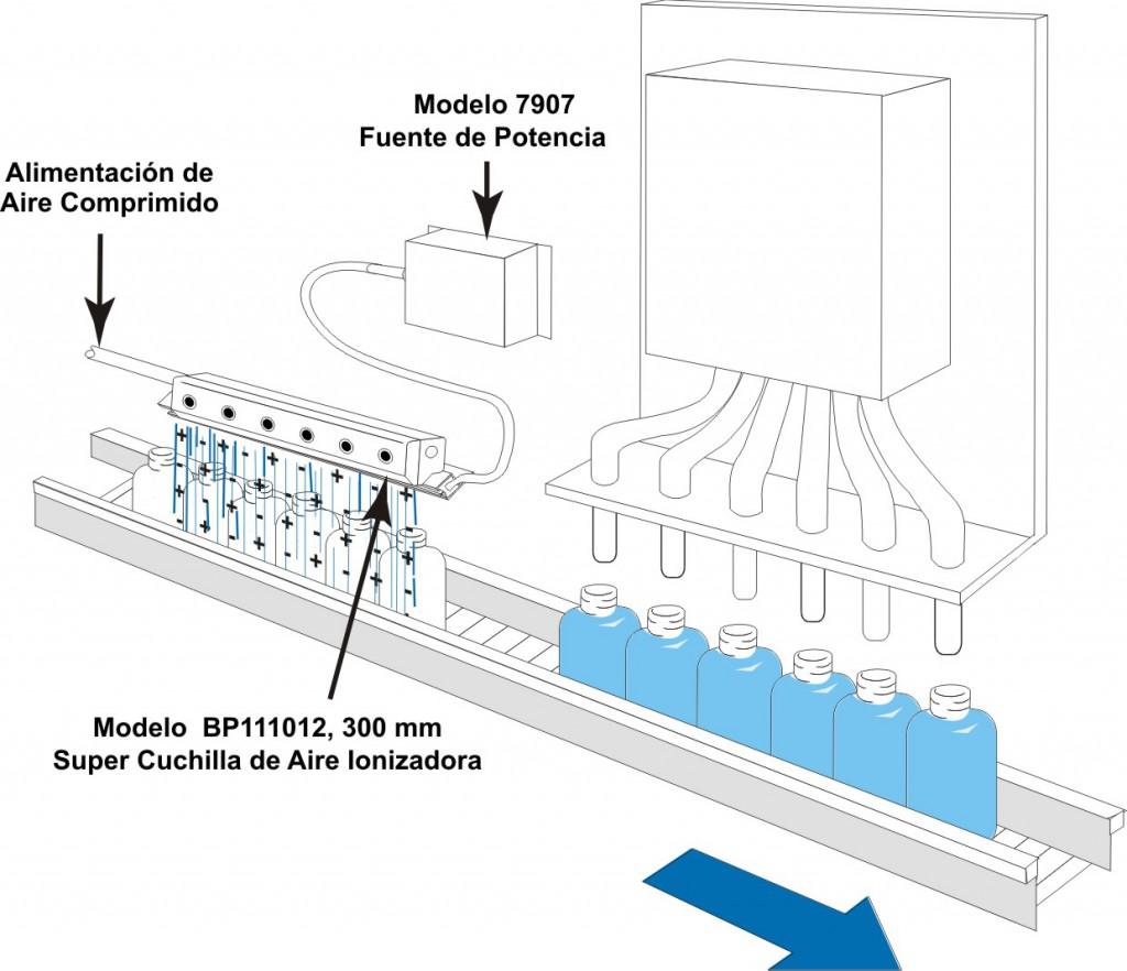 neutralizacion-de-cargas-estaticas-en-una-linea-de-llenado