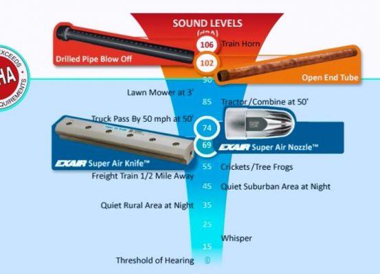 nivel de sonido, seguridad industrial