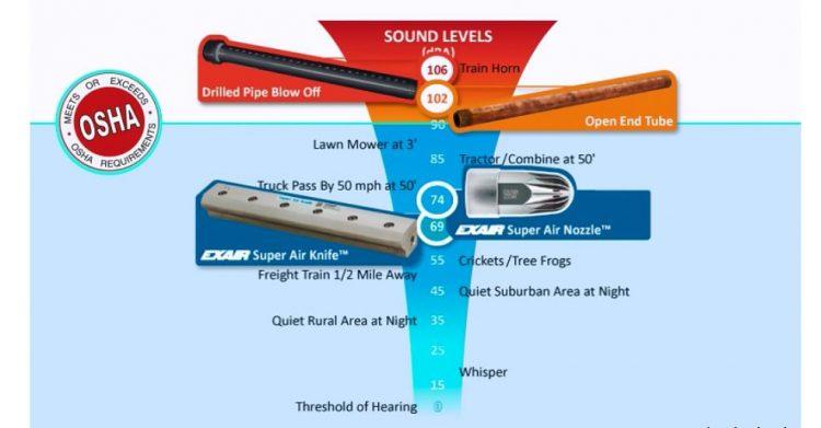 Cómo aumentar la SEGURIDAD - sound-level-comparison
