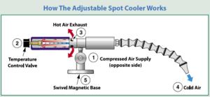 How the Adjustable Spot Cooler Works